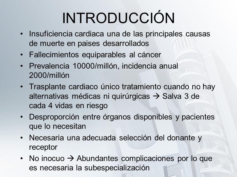 INTRODUCCIÓN Insuficiencia cardiaca una de las principales causas de muerte en paises desarrollados.
