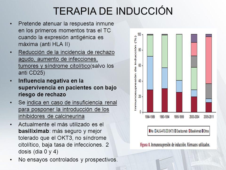 TERAPIA DE INDUCCIÓN Pretende atenuar la respuesta inmune en los primeros momentos tras el TC cuando la expresión antigénica es máxima (anti HLA II)