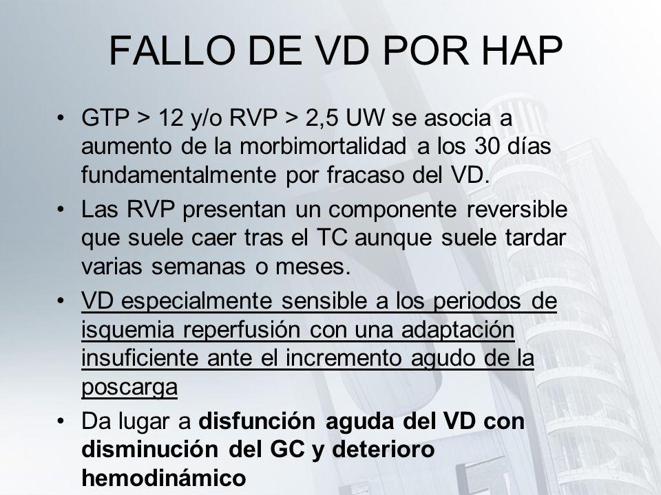 FALLO DE VD POR HAP GTP > 12 y/o RVP > 2,5 UW se asocia a aumento de la morbimortalidad a los 30 días fundamentalmente por fracaso del VD.