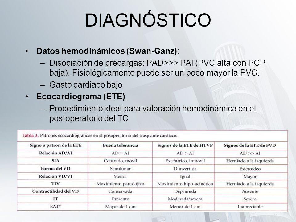 DIAGNÓSTICO Datos hemodinámicos (Swan-Ganz):
