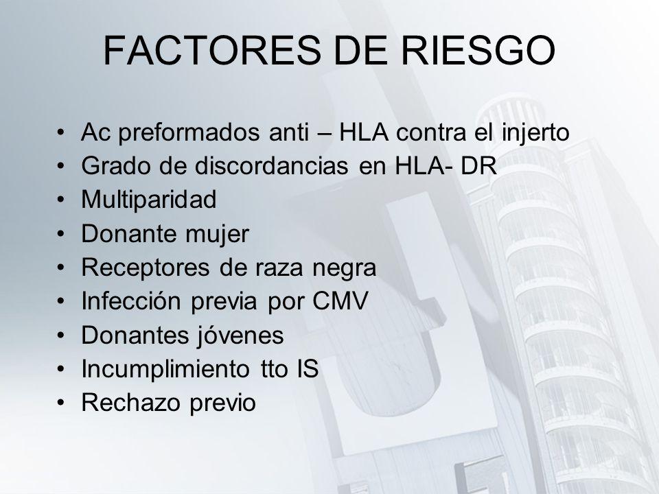 FACTORES DE RIESGO Ac preformados anti – HLA contra el injerto