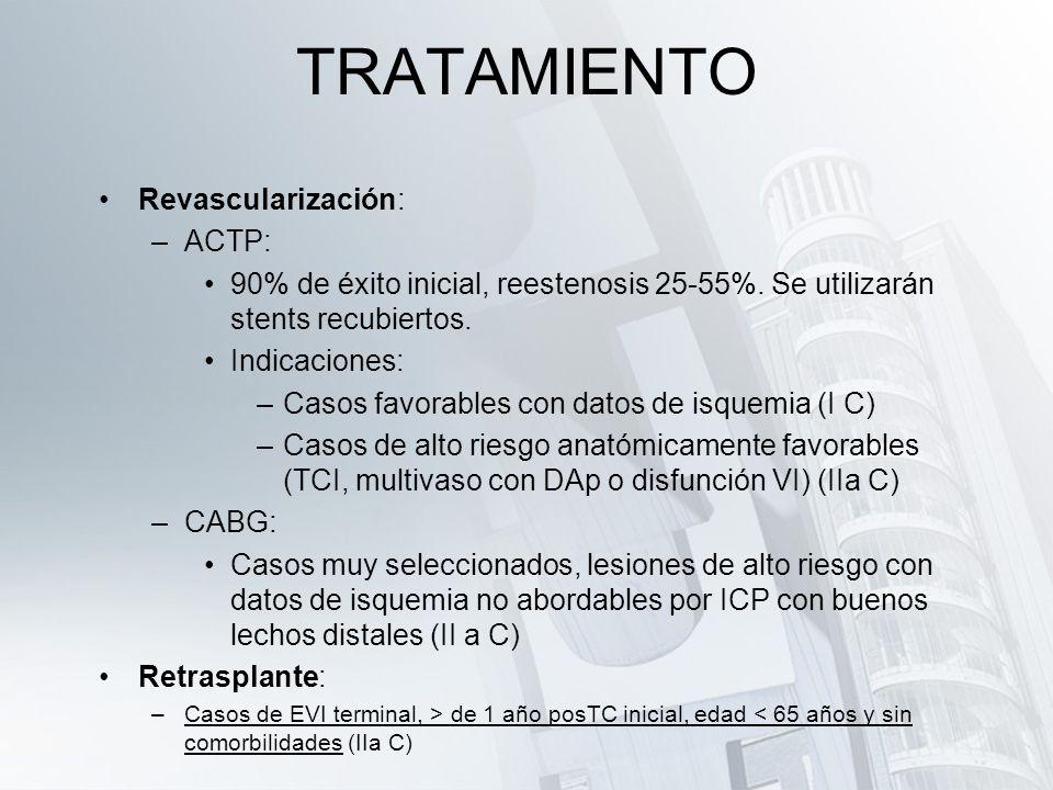 TRATAMIENTO Revascularización: ACTP: