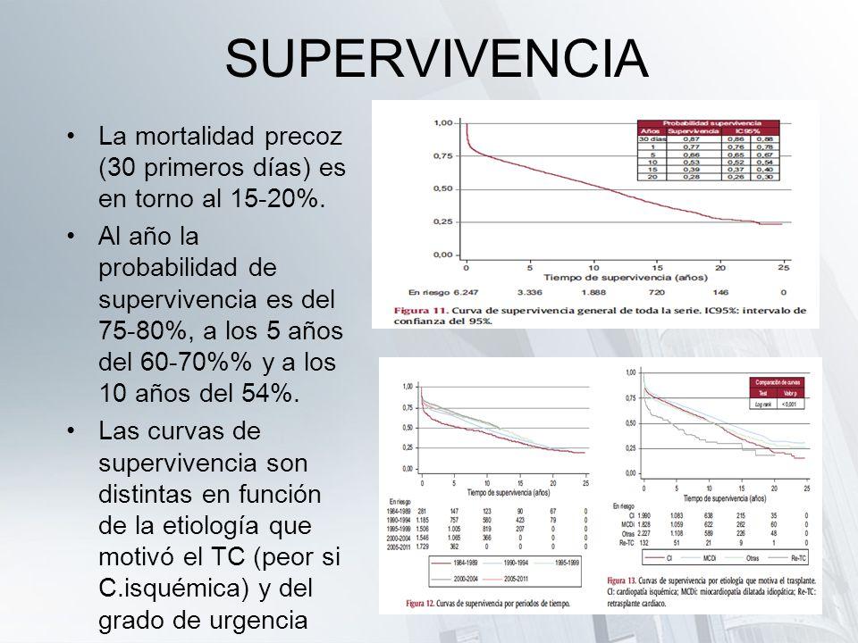 SUPERVIVENCIA La mortalidad precoz (30 primeros días) es en torno al 15-20%.