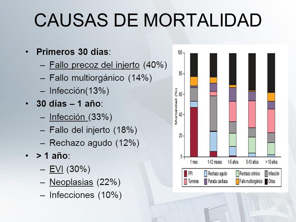 CAUSAS DE MORTALIDAD Primeros 30 días: Fallo precoz del injerto (40%)