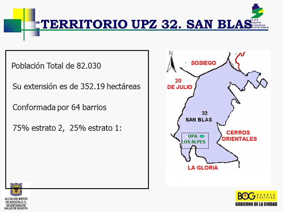 TERRITORIO UPZ 32. SAN BLAS