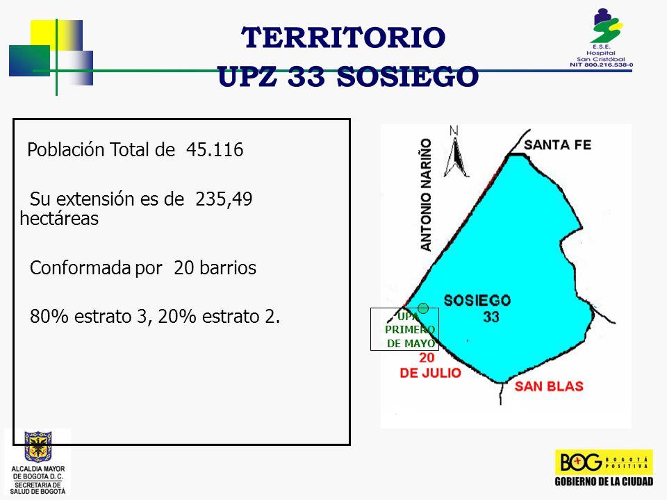TERRITORIO UPZ 33 SOSIEGO