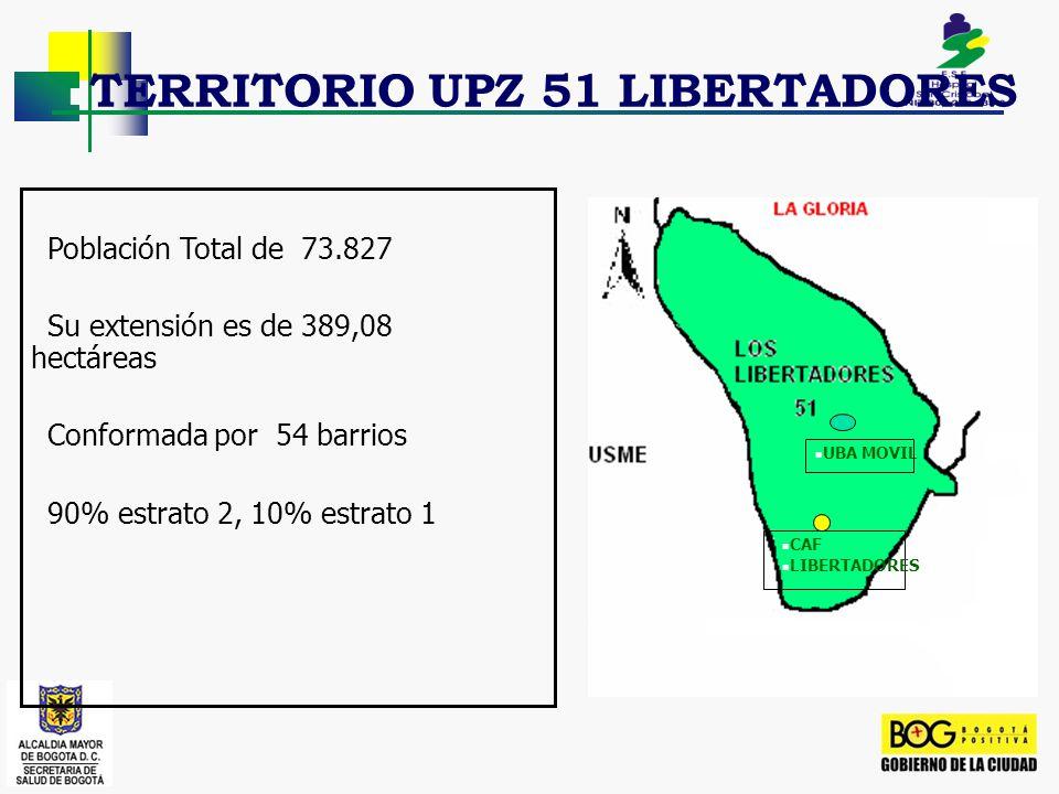 TERRITORIO UPZ 51 LIBERTADORES