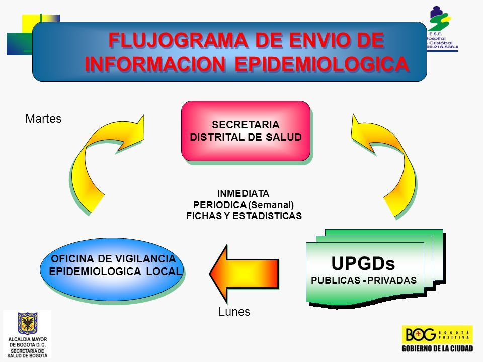 FLUJOGRAMA DE ENVIO DE INFORMACION EPIDEMIOLOGICA