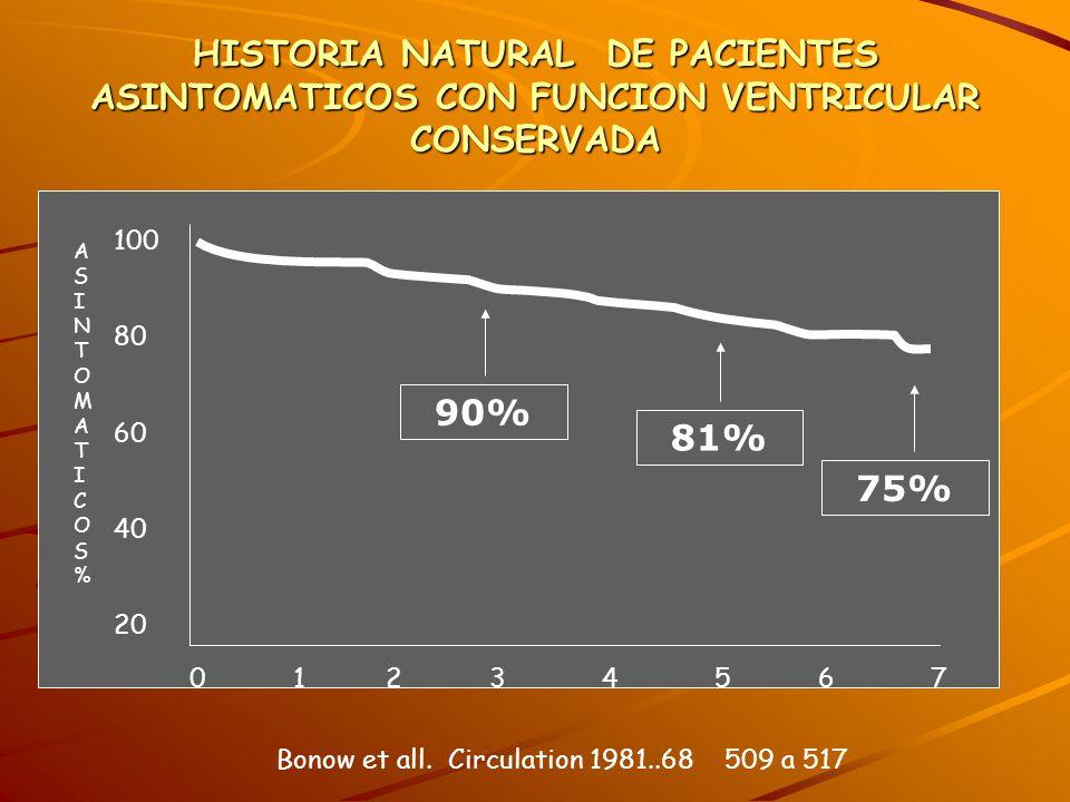 HISTORIA NATURAL DE PACIENTES ASINTOMATICOS CON FUNCION VENTRICULAR CONSERVADA
