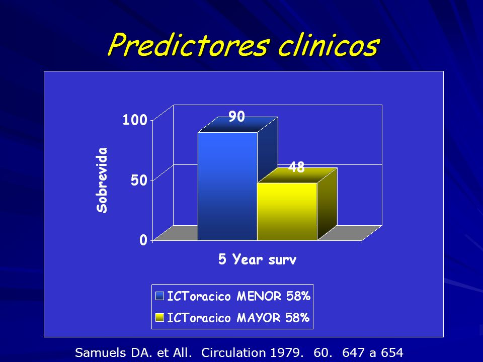 Predictores clinicos Samuels DA. et All. Circulation 1979. 60. 647 a 654