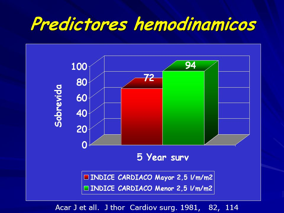Predictores hemodinamicos