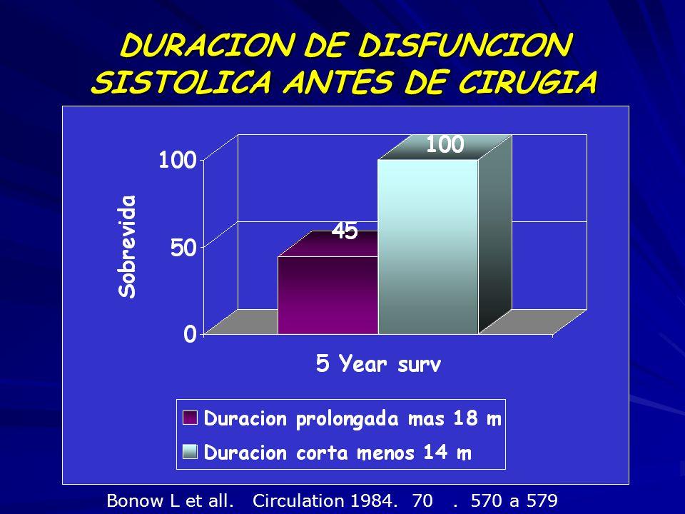 DURACION DE DISFUNCION SISTOLICA ANTES DE CIRUGIA