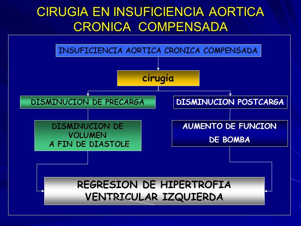 CIRUGIA EN INSUFICIENCIA AORTICA CRONICA COMPENSADA