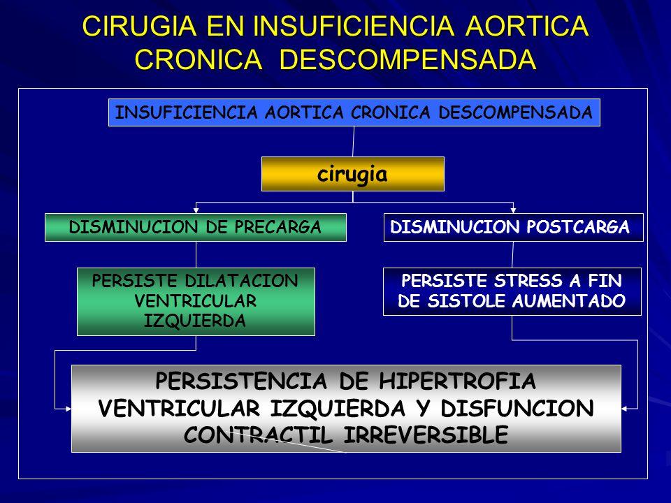 CIRUGIA EN INSUFICIENCIA AORTICA CRONICA DESCOMPENSADA