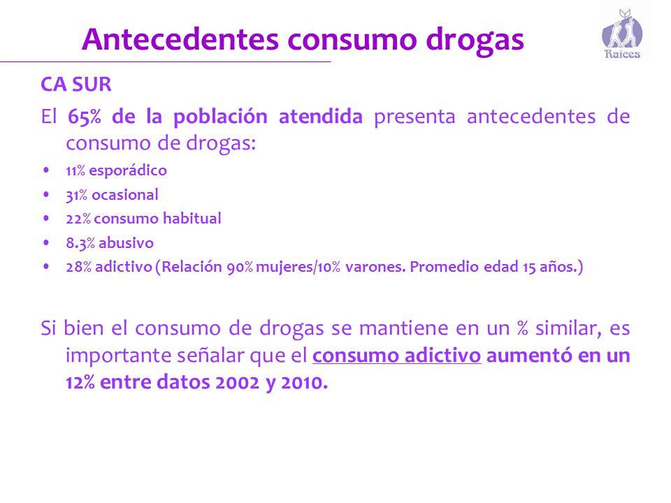 Antecedentes consumo drogas