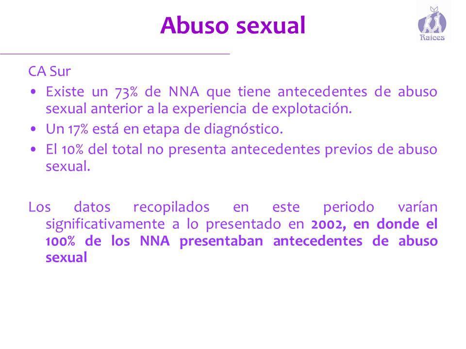 Abuso sexual CA Sur. Existe un 73% de NNA que tiene antecedentes de abuso sexual anterior a la experiencia de explotación.