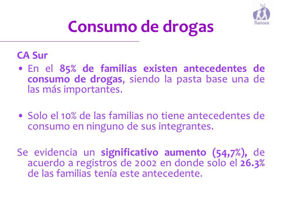 Consumo de drogas CA Sur