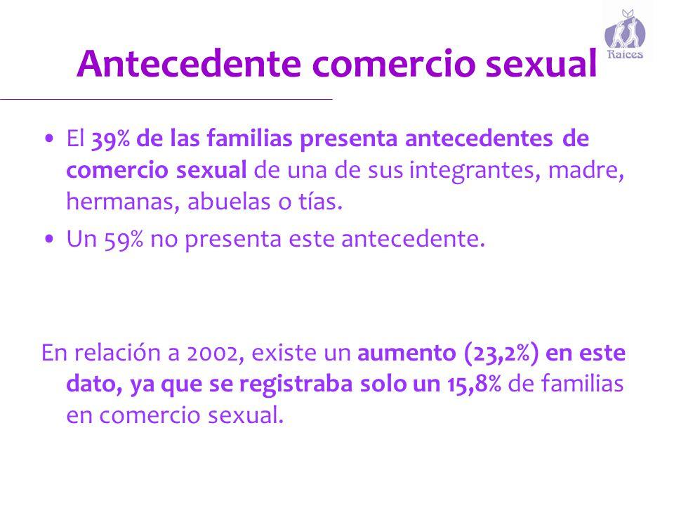 Antecedente comercio sexual