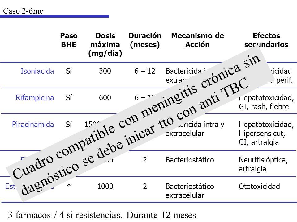 Caso 2-6mc Isoniacida. Rifampicina. Piracinamida. Etambutol. Estreptomicina. Paso. BHE. Sí. *