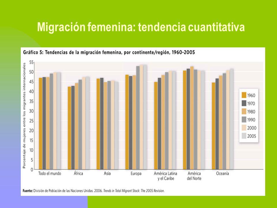 Migración femenina: tendencia cuantitativa