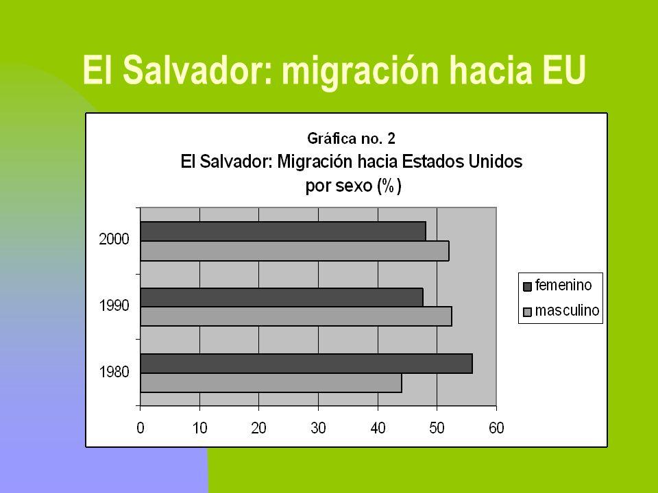 El Salvador: migración hacia EU