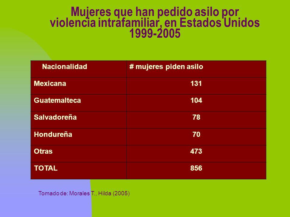 Mujeres que han pedido asilo por violencia intrafamiliar, en Estados Unidos 1999-2005