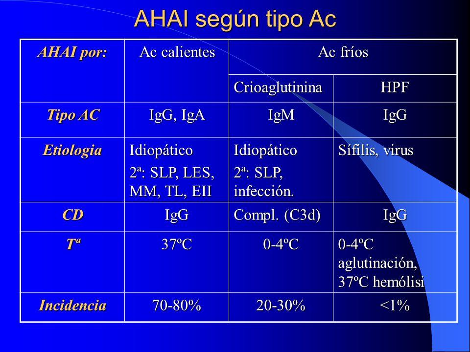 AHAI según tipo Ac AHAI por: Ac calientes Ac fríos Crioaglutinina HPF