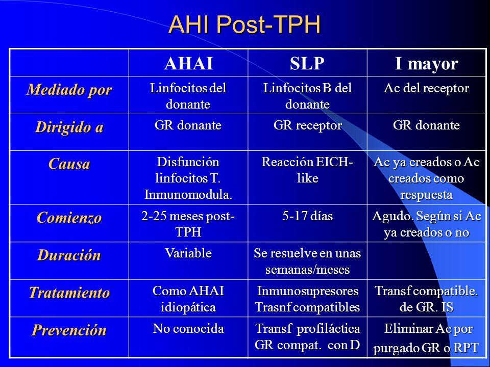 AHI Post-TPH AHAI SLP I mayor Mediado por Dirigido a Causa Comienzo