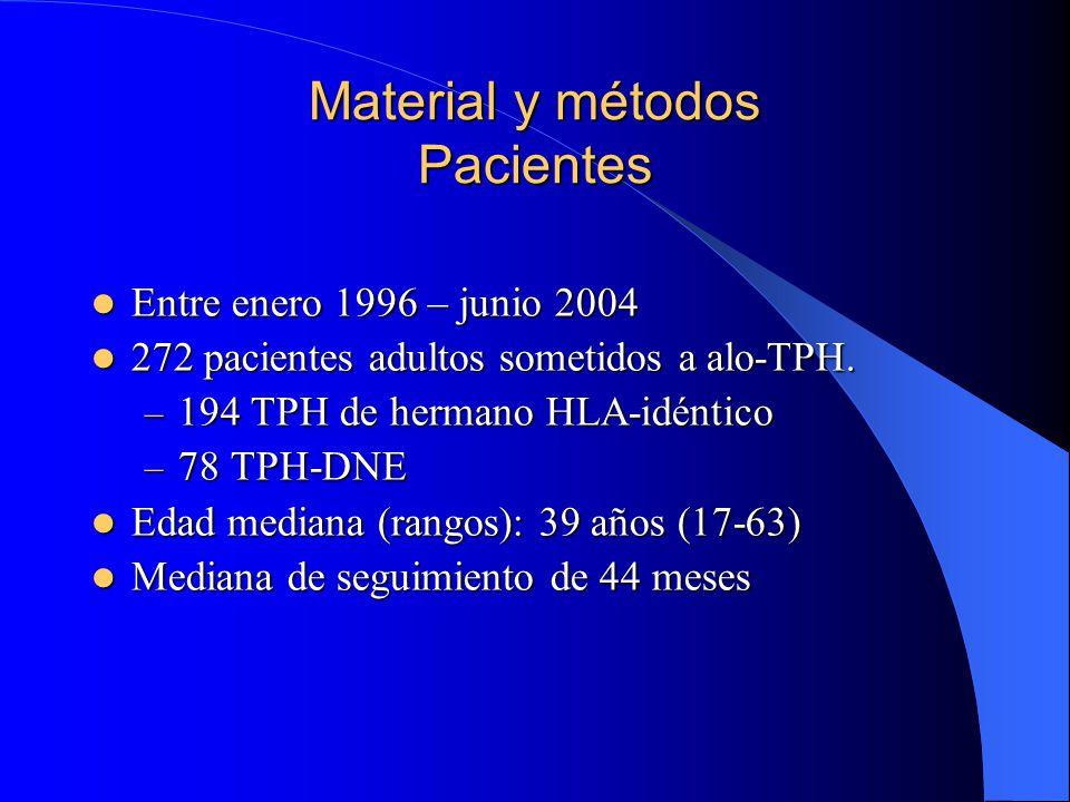 Material y métodos Pacientes