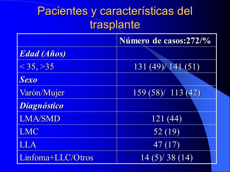 Pacientes y características del trasplante