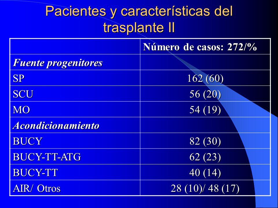Pacientes y características del trasplante II