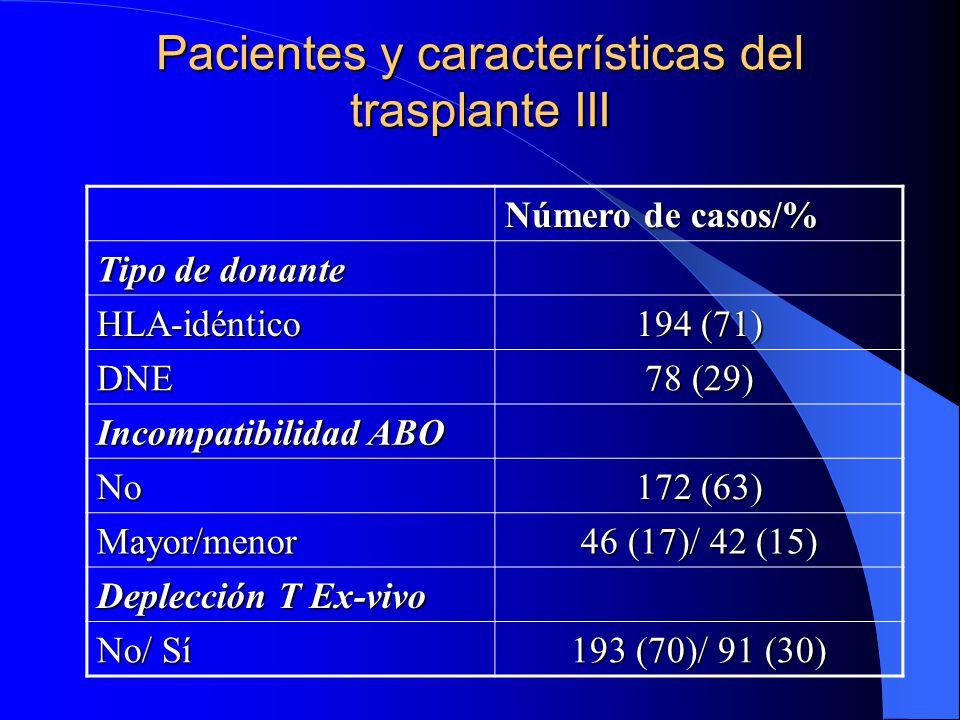 Pacientes y características del trasplante III