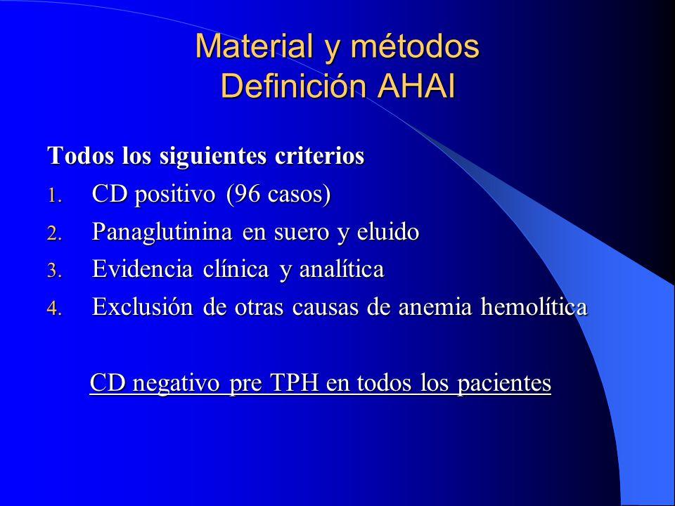 Material y métodos Definición AHAI
