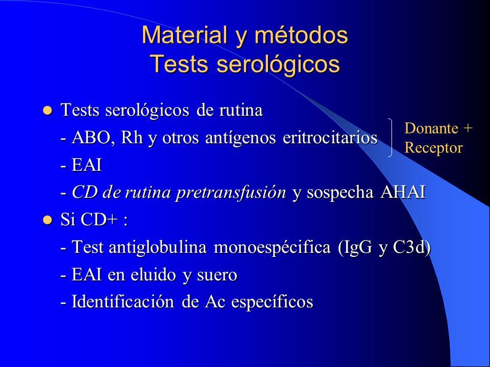 Material y métodos Tests serológicos
