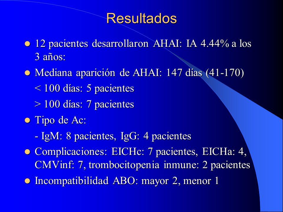 Resultados 12 pacientes desarrollaron AHAI: IA 4.44% a los 3 años: