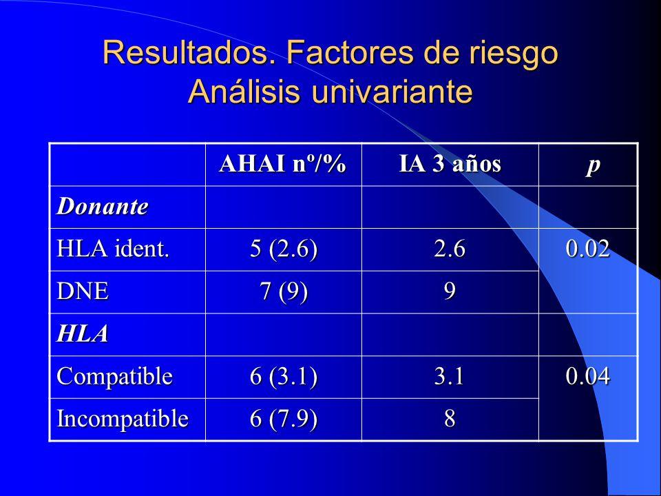 Resultados. Factores de riesgo Análisis univariante
