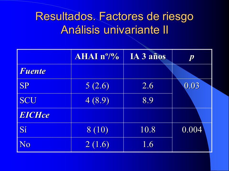 Resultados. Factores de riesgo Análisis univariante II
