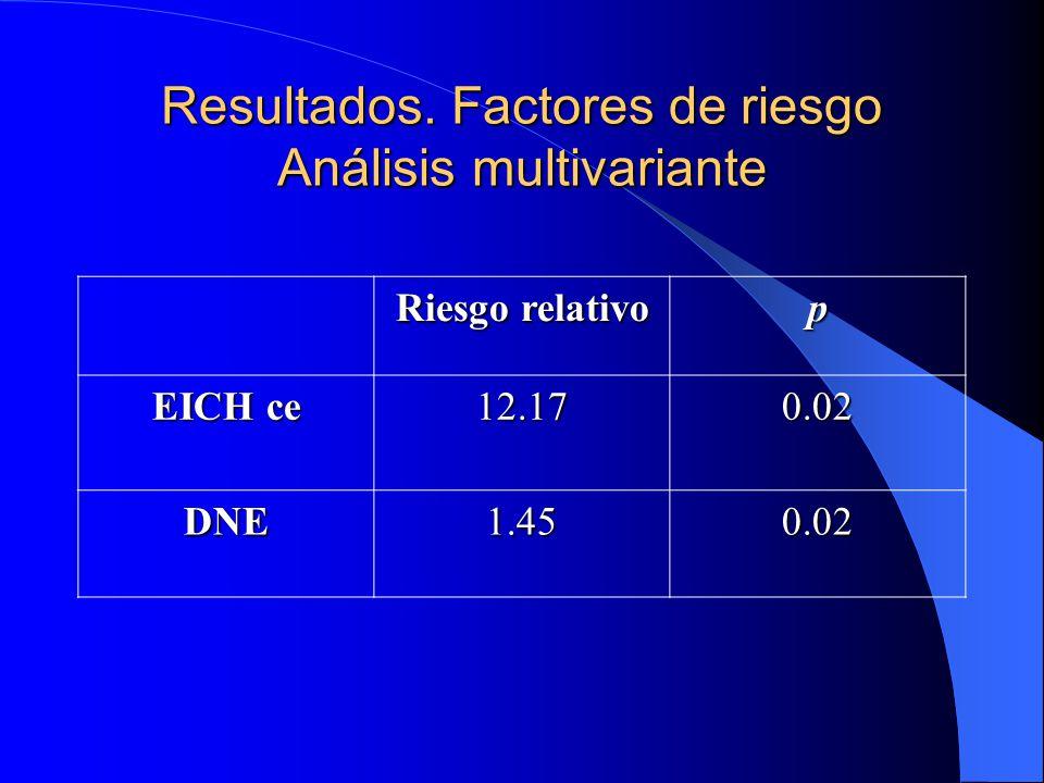 Resultados. Factores de riesgo Análisis multivariante