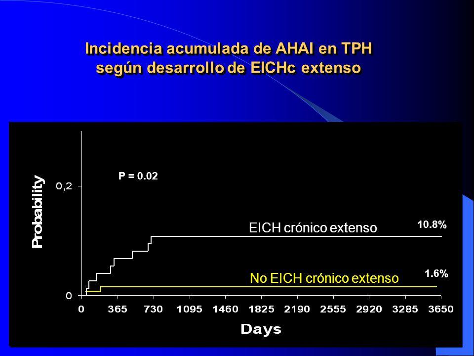 Incidencia acumulada de AHAI en TPH según desarrollo de EICHc extenso