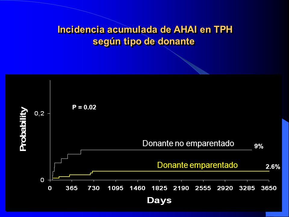 Incidencia acumulada de AHAI en TPH según tipo de donante