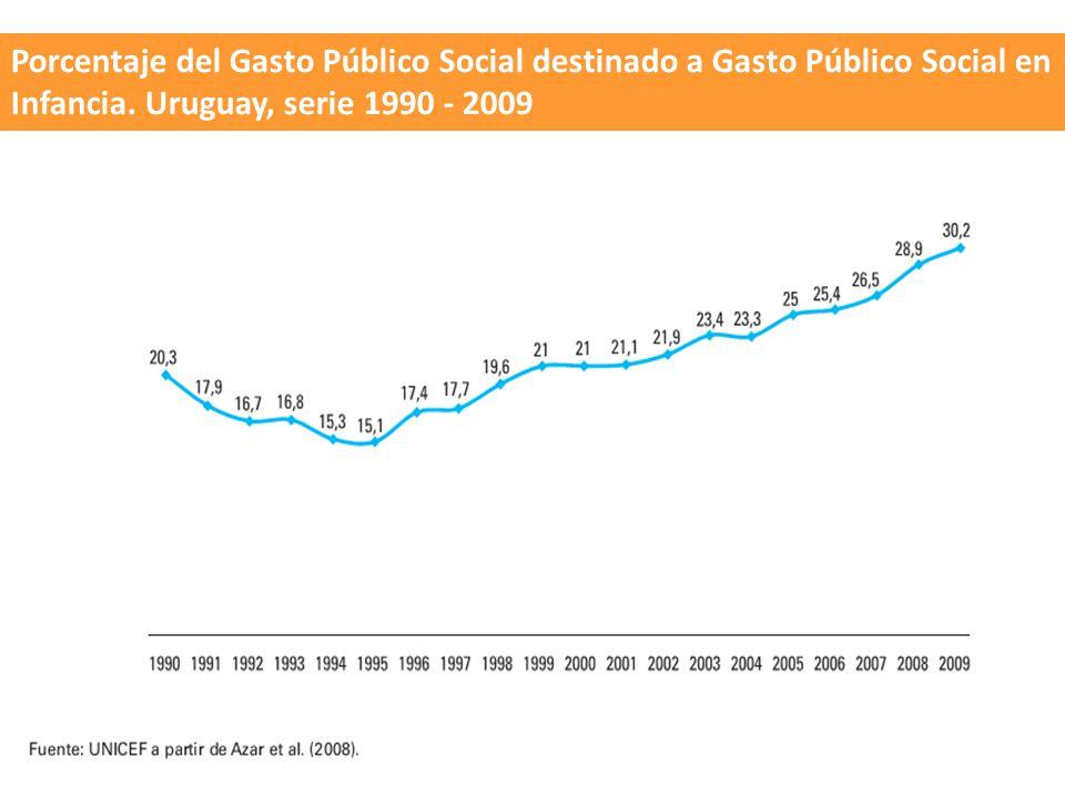 Porcentaje del Gasto Público Social destinado a Gasto Público Social en Infancia.
