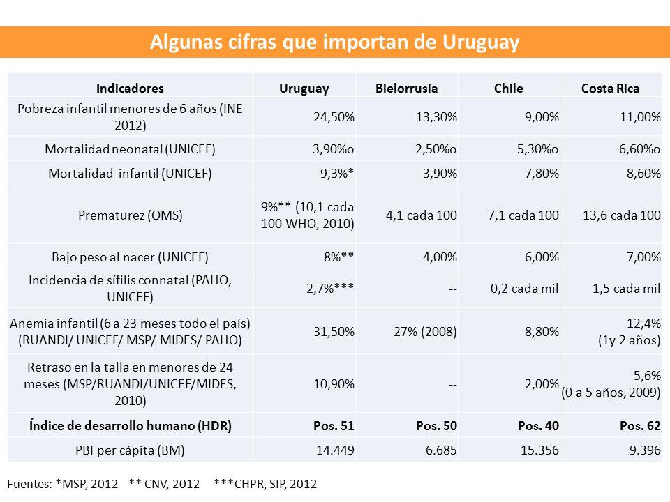 Algunas cifras que importan de Uruguay