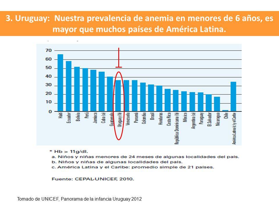 3. Uruguay: Nuestra prevalencia de anemia en menores de 6 años, es mayor que muchos países de América Latina.