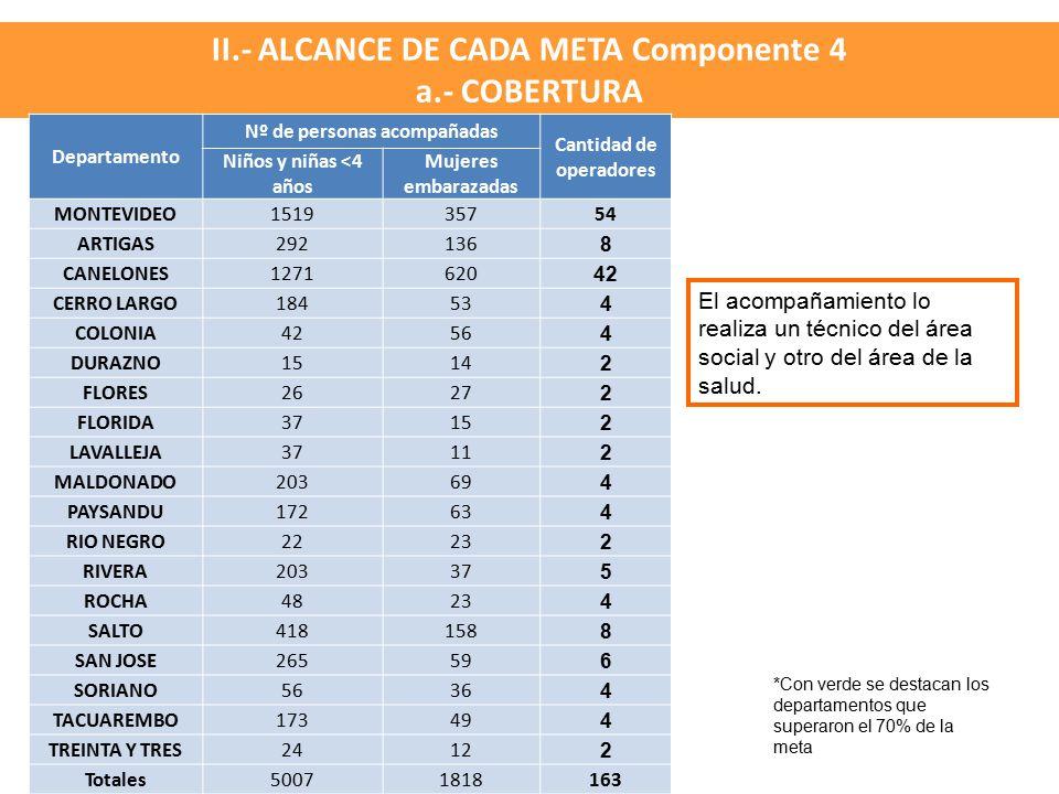 II.- ALCANCE DE CADA META Componente 4 a.- COBERTURA