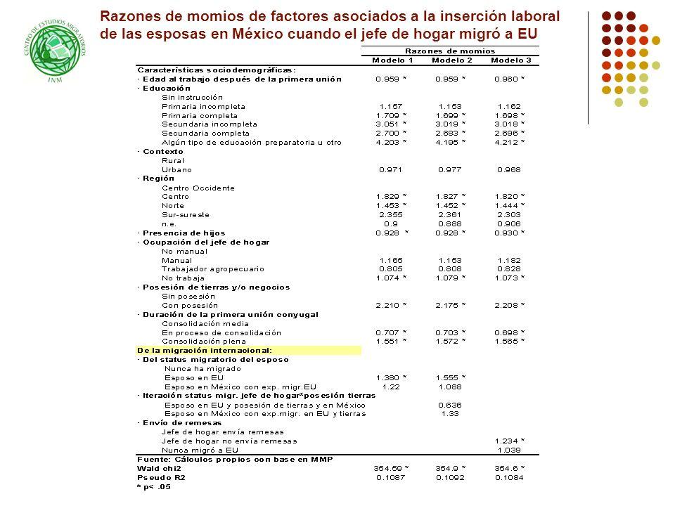 Razones de momios de factores asociados a la inserción laboral de las esposas en México cuando el jefe de hogar migró a EU
