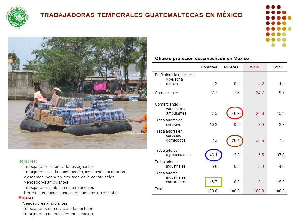 TRABAJADORAS TEMPORALES GUATEMALTECAS EN MÉXICO