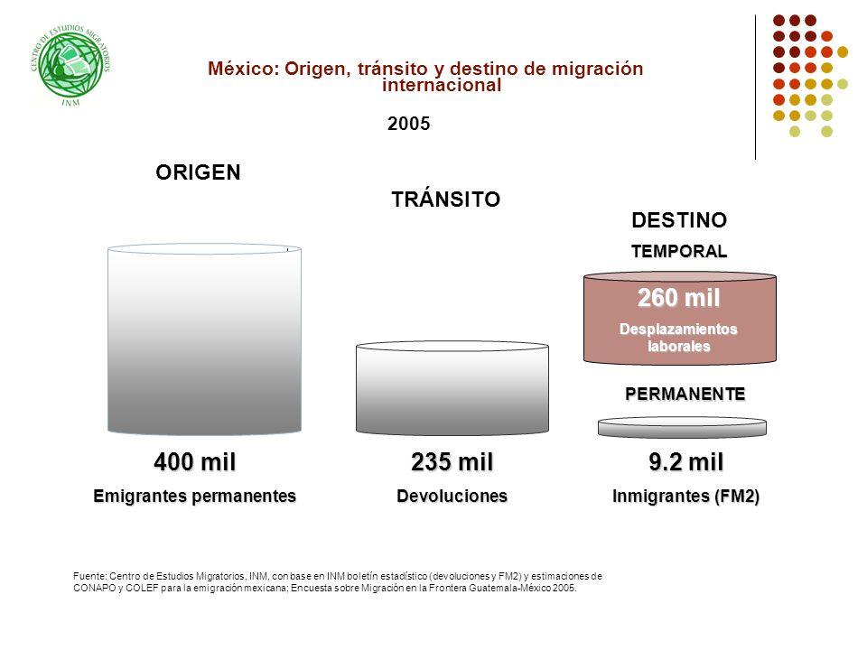 260 mil 400 mil 235 mil 9.2 mil ORIGEN TRÁNSITO DESTINO