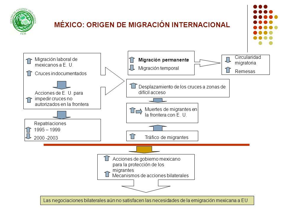 MÉXICO: ORIGEN DE MIGRACIÓN INTERNACIONAL
