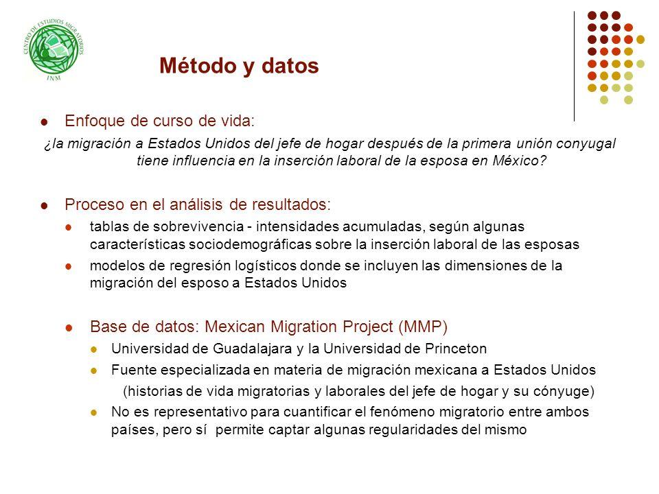 Método y datos Enfoque de curso de vida: