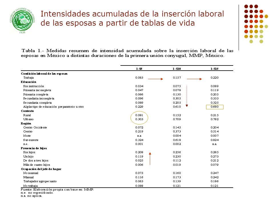 Intensidades acumuladas de la inserción laboral de las esposas a partir de tablas de vida